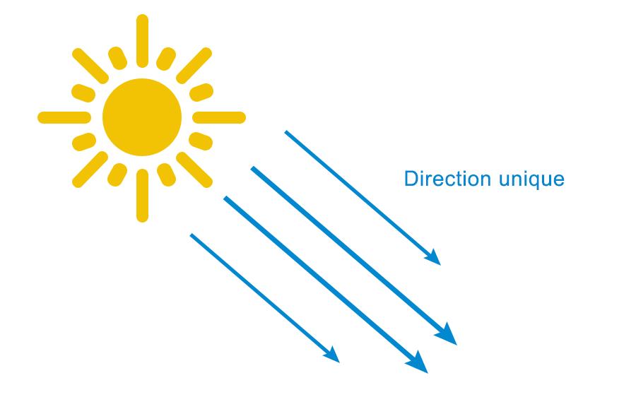Éclairage du monde dans une direction unique