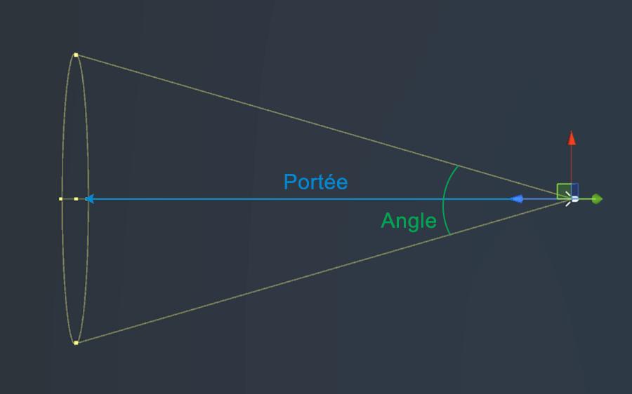 portée et angle d'un spot lumineux