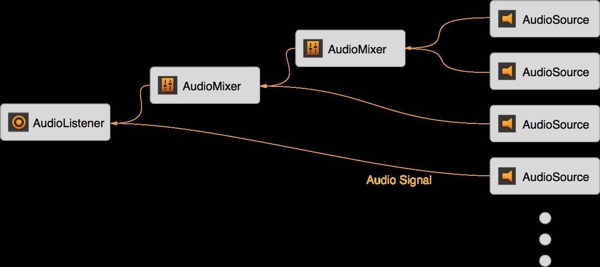 Le chemin des signaux audio