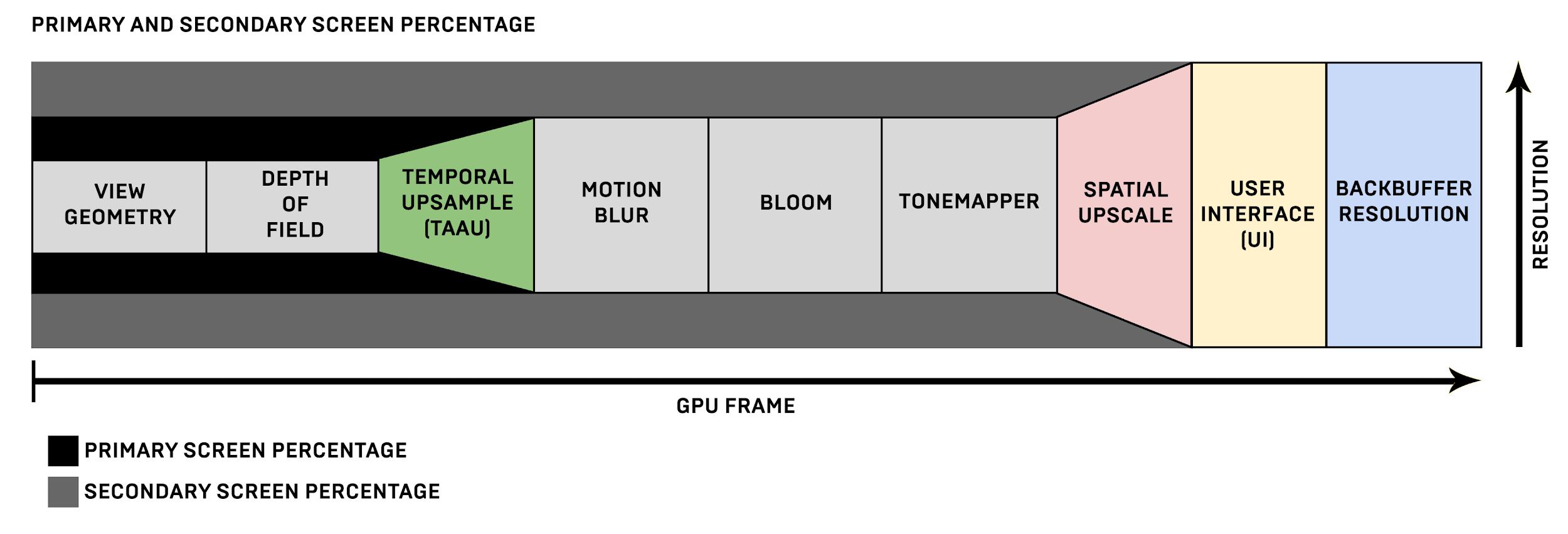 pourcentage d'écran principal et secondaire