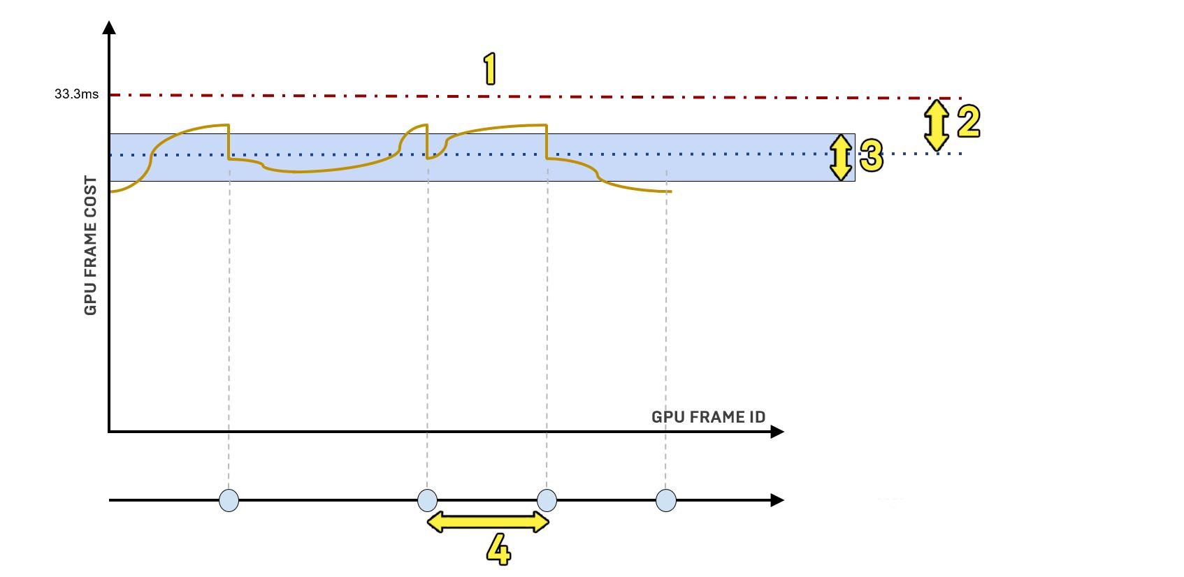 graphique GPU des frames